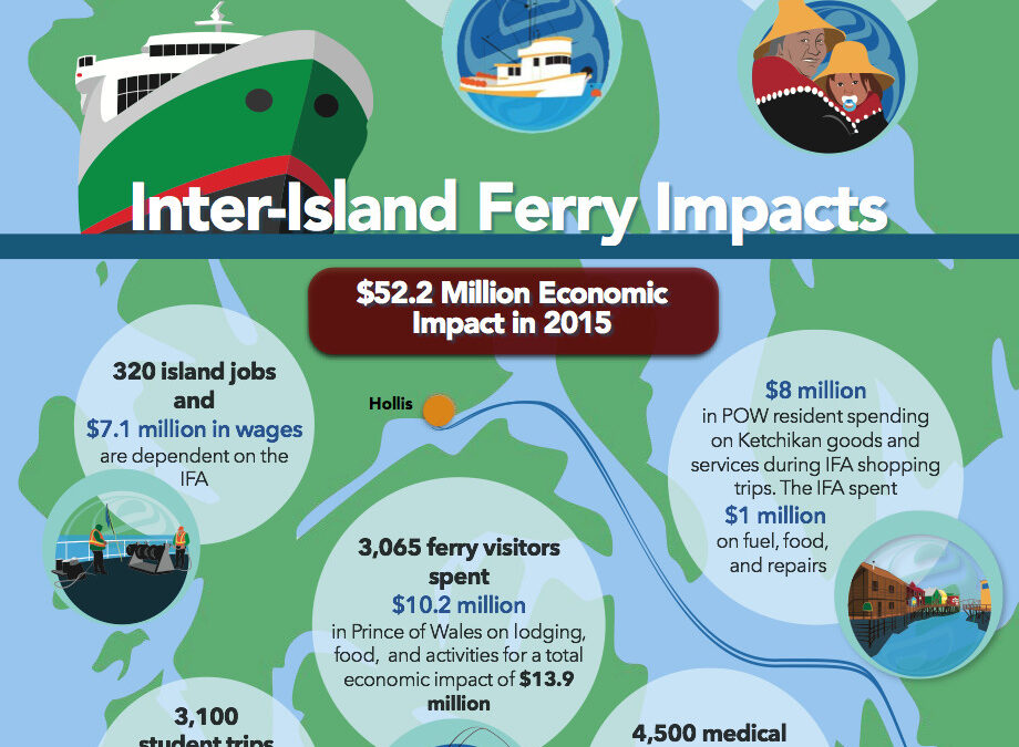 The Inter-Island Ferry Authority by the Numbers, 2016