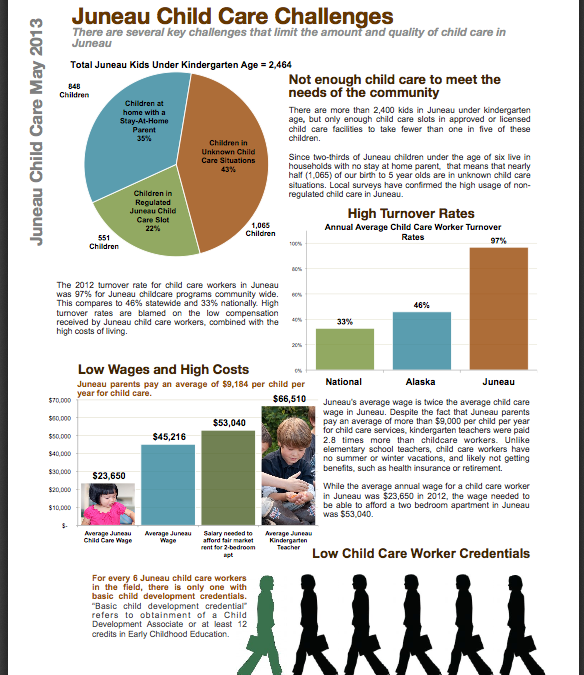 Juneau Child Care by the Numbers, 2013